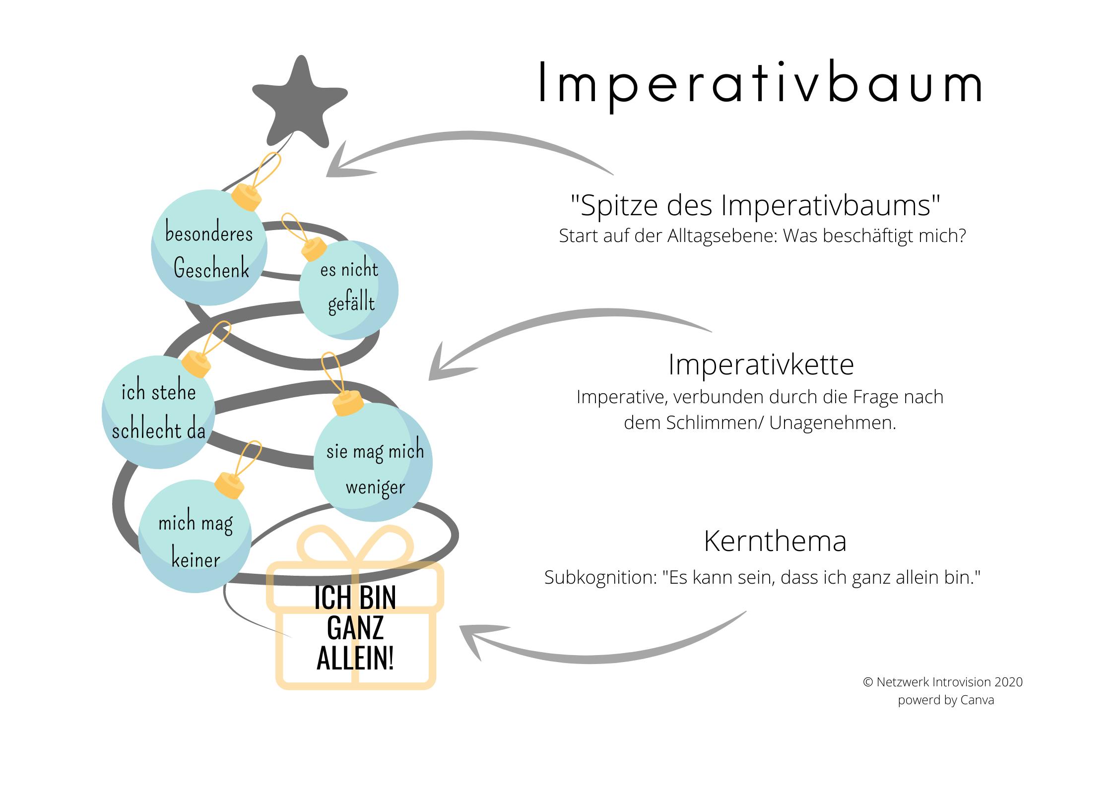Imperativbaum Beispiel